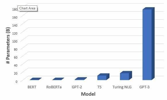 GPT-3 algoritmasının diğer modellerle karşılaştırılması